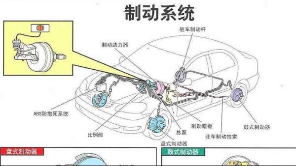 汽车制动系统原理以及制动液更换注意事项
