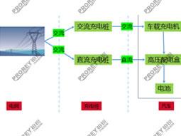 新能源工位配备方案