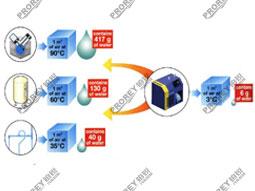 压缩空气系统和空压机房系统方案